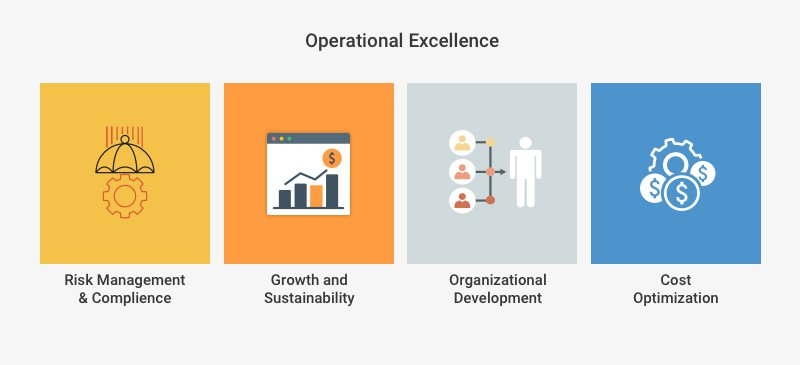 The Hyperlink Between Project Management Software, Operation Management and Organisational Strategy